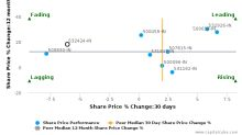 Godrej Consumer Products Ltd. breached its 50 day moving average in a Bearish Manner : 532424-IN : August 4, 2017