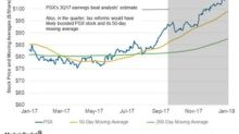 A Look at Phillips 66's Moving Averages ahead of 4Q17 Earnings
