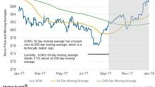What ExxonMobil's Moving Averages Suggest