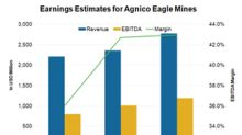 What Do Analysts' Estimates for Agnico Eagle Mines Reflect?