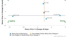 Maintel Holdings Plc breached its 50 day moving average in a Bearish Manner : MAI-GB : June 22, 2017