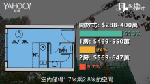 【胡.說樓市】3球買納米「弦海」好抵玩?呎價與環境未必理想!