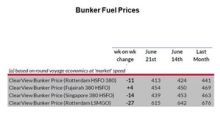 Week 25: Average Bunker Fuel Prices Fell