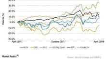 Comparing NOV's Returns to the Market's after Its 1Q18 Results