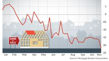 Mortgage rates slide the fastest in four years, but it may be too late for the housing market