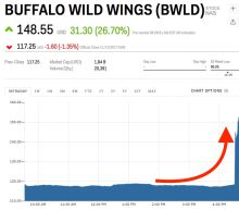Buffalo Wild Wings' entire future depends on the price of chicken wings (BWLD)