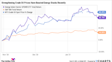 3 Cheap Energy Stocks to Buy Right Now