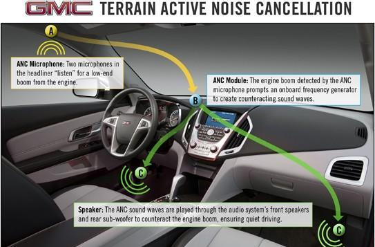 GM shows off Terrain SUV with noise cancellation, says silence equals fuel efficiency