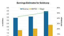 Could Goldcorp's Vision Drive Its Future Growth?