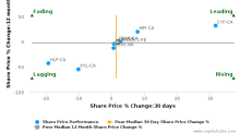 Rogers Sugar, Inc. breached its 50 day moving average in a Bearish Manner : RSI-CA : August 24, 2017
