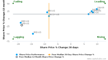 Pitney Bowes, Inc. breached its 50 day moving average in a Bearish Manner : PBI-US : November 2, 2017