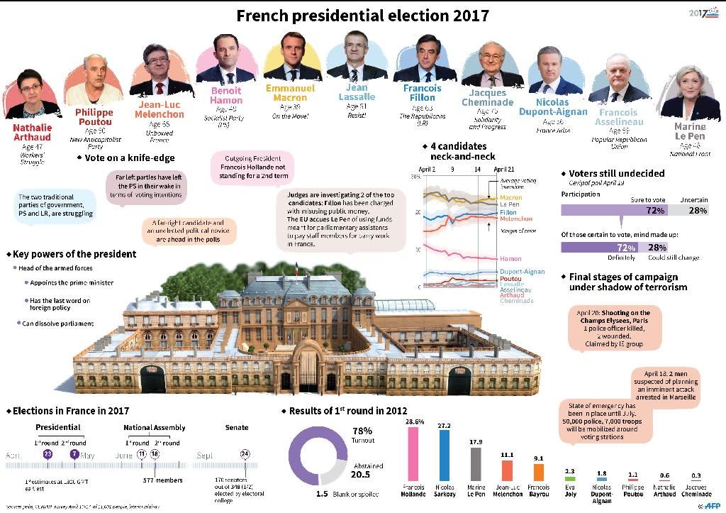 French presidential election (AFP Photo/Paz PIZARRO, Thomas SAINT-CRICQ, David LORY)