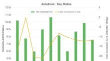 How AutoZone's Debt Position Compares