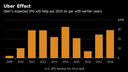 Planes de Lyft y Nexi reactivarán lento mercado de OPI en 2019