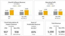 SAP Raises Outlook Backed by Outstanding S/4HANA Momentum