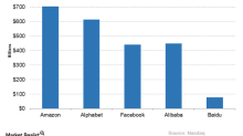 Amazon's Technical Indicators: A Peer Comparison