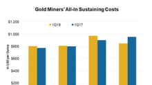 Gold Miners That Make the Most Money on the Price of Gold