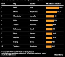 Two-Thirds of the World's Most Polluted Cities Are in India
