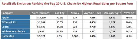Apple is tops in retail dollars per square foot across US stores