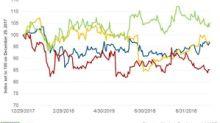 Can McDonald's Stock Continue Its Upward Momentum?