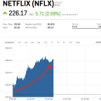 Netflix set to open at record high after earnings beat (NFLX)