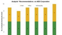 AES: Analysts' Views and Target Prices