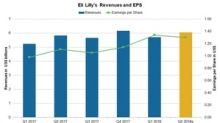 What to Expect from Eli Lilly and Company's Q2 2018 Earnings