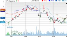 Methanex (MEOH) Q2 Earnings Miss Estimates, Sales Up Y/Y