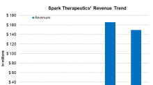 A Look at the Financial Performance of Spark Therapeutics