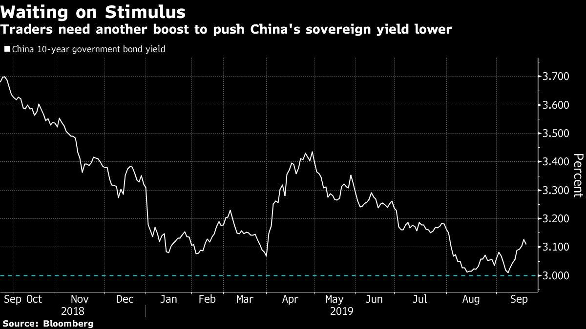 China's Lower Loan Rate Lacks Punch for Liquidity-Hooked Markets