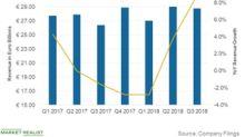 What Factors Drove FCAU's NAFTA Revenue Higher in Q3 2018?