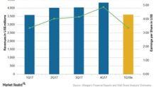 Allergan's 1Q18 Earnings: Analysts' Estimates