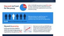 ADP Research Institute® Report Reveals the Gig Workforce is Filling a Void in the Tight Labor Market