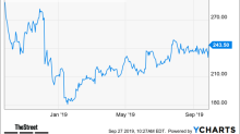 [video]Vail Resorts Stock Up on Earnings-and-Revenue Beat