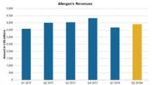 Allergan's Quarterly Revenue Trend