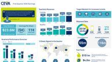 CEVA, Inc. Announces First Quarter 2020 Financial Results