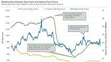 Could US Natural Gas Rigs Impact Natural Gas Prices?