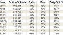 Wednesday's Vital Data: Microsoft, Facebook and NXP Semiconductors