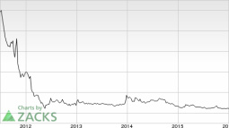 Amyris (AMRS) Shows Strength: Stock Adds 7.1% in Session