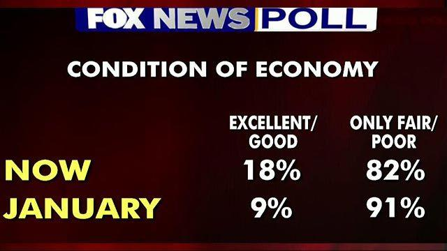 Fox News Poll: Voters say economy is improving