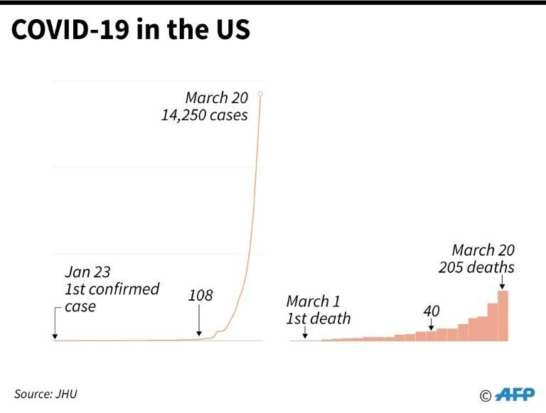 Rise in the number of COVID-19 cases in the United States since late January. As of March 20 (AFP Photo/)