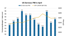 US Services PMI Improved: Is US Business Climate Getting Better?