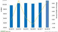 Delta Air Lines Sees Record Q2 Revenue