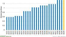 3M: Investors' Fourth-Quarter Dividend