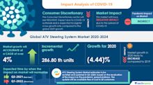 Insights & Forecast with Potential Impact of COVID-19 - Global ATV Steering System Market 2020-2024 | Rising Use of ATVs in the Agriculture Sector to Boost Growth | Technavio