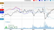 BOK Financial (BOKF) Down 2.1% Since Earnings Report: Can It Rebound?