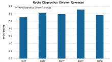 The Performance of Roche's Diagnostics Division in Q1 2018