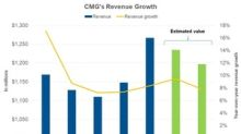 What Analysts Expect for Chipotle's Revenue in Q3 2018