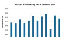 What Does Mexico's Manufacturing PMI Indicate?