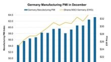 Germany's Manufacturing Activity Reaches a Multidecade High
